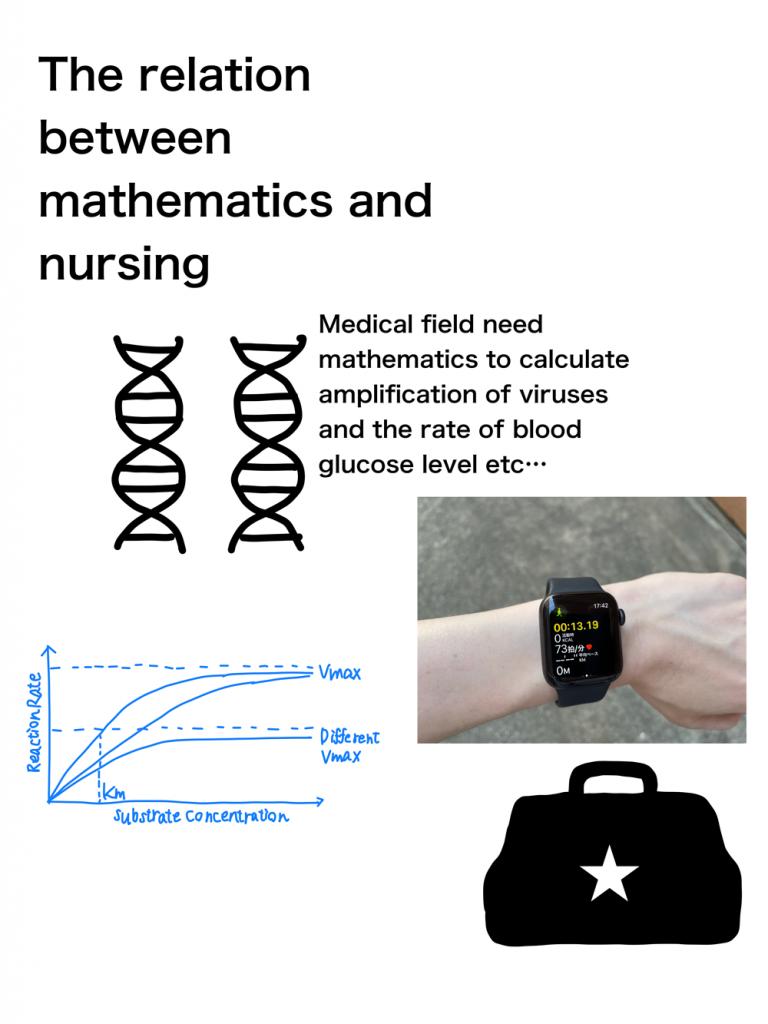 nursing × mathematics